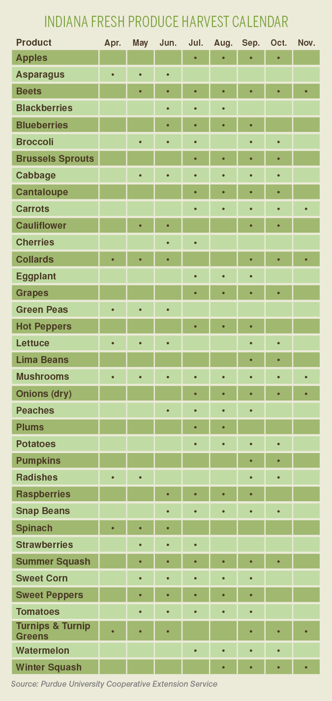 Indiana Seasonal Produce Chart